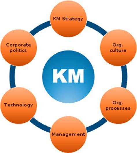 design knowledge management system for organization the link between knowledge management and ghana s devt
