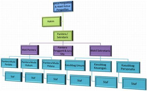 struktur organisasi pengadilan negeri kebumen