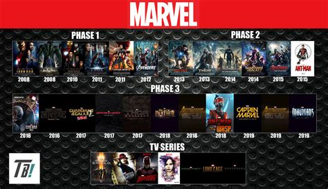 marvel order to 2017 marvel cinematic universe timeline by darkmudkip6 on