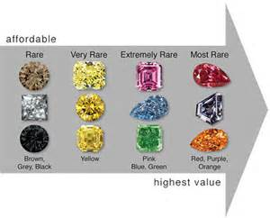 color of diamonds rarity and value