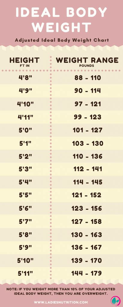 how much should my weigh ideal weight chart ideal weight chart ideal weight chart antique recipes