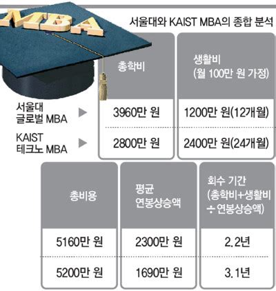 International Mba Vs Mba by Think Mba 서울대 Global Mba Vs 카이스트 Techno Mba