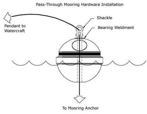 boat mooring hardware ace pass through mooring buoy hardware kit 12 18 inch