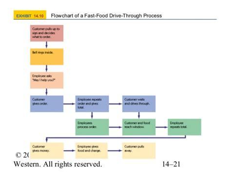 drive flowchart 51 mosley7e ch14