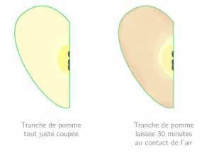 4 H Resume by Kartable 1 232 Re Es Sciences Sp 233 Cifique Cours Les