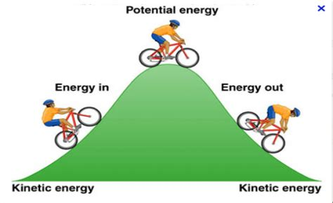 potential energy diagram definition energy flashcards flashcards by proprofs