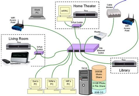home network design diagram home network wiring diagram diagram pinterest home