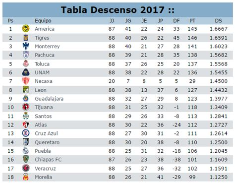 tabla descenso liga mx apertura 2016 calendar template 2016 tabla de descenso calendario clausura 2016 liga mx as