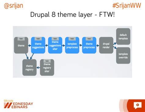drupal theme hook exle srijan wednesday webinars drupal 8 frontend for backenders