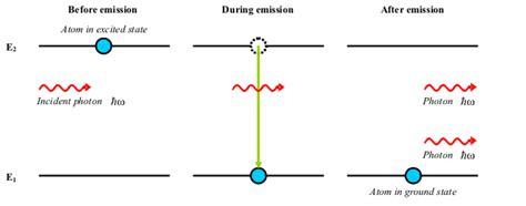 laser diodes stimulated emission how lasers work