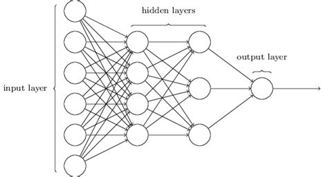 pattern classification using multilayer perceptron deep learning via multilayer perceptron classifier dzone