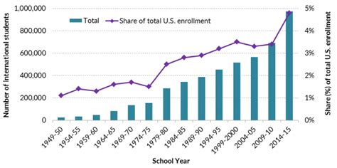 Number Of Mba Graduates Per Year In India by International Students In The United States