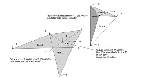 Hip Rafter Roof Framing Geometry Tetrahedron Extracted From