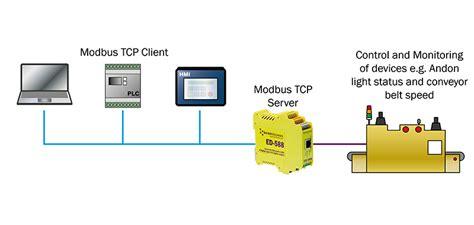 Modbus Tcp Ethernet Remote Io Module M160t Use Our Remote I O Modules With Modbus Brainboxes