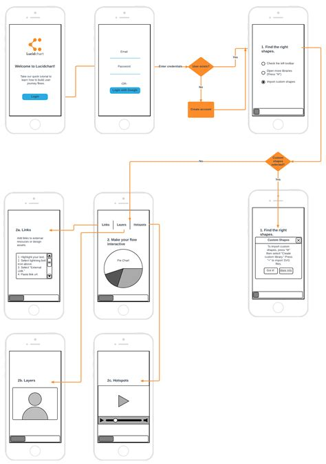 user flow chart flow diagram user interface image collections how to