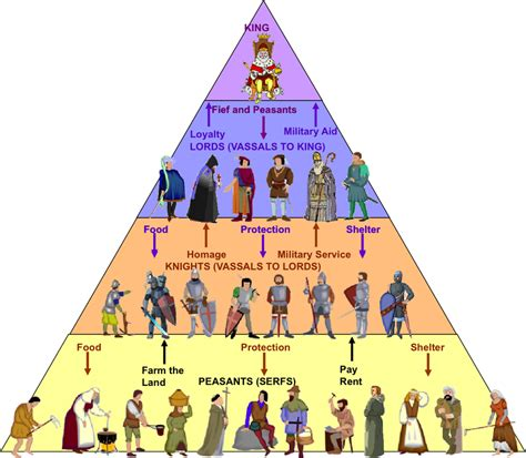 feudalism diagram a travel through time