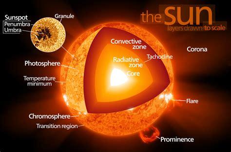 voyage du photon du centre du soleil 224 la terre astronoo