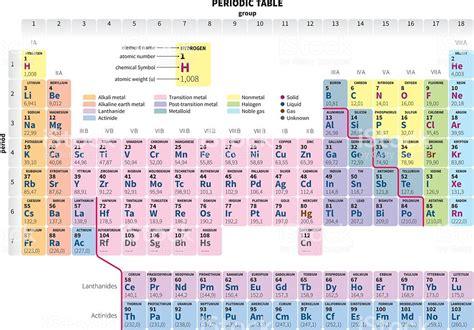tavola periodica immagini tavola periodica degli elementi semplificata illustrazione