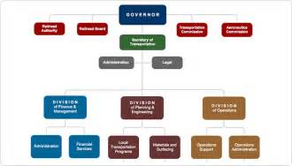create organizational charts for your business