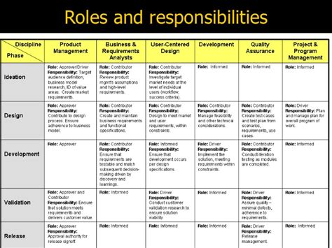 Ba Roles And Responsibilities business roles and responsibilities pictures to pin on pinsdaddy