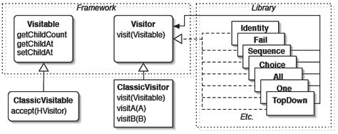visitor pattern in net framework figure 6 overview of jjtraveler which offers a simple