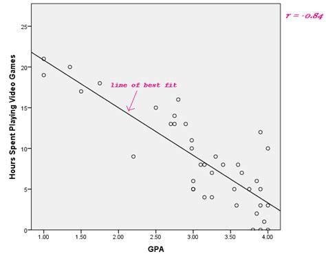 exle of negative correlation negative correlation in psychology exles definition interpretation lesson