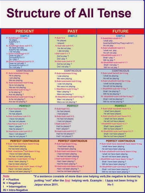 structural pattern in english language tenses finally a chart with all of the tenses w