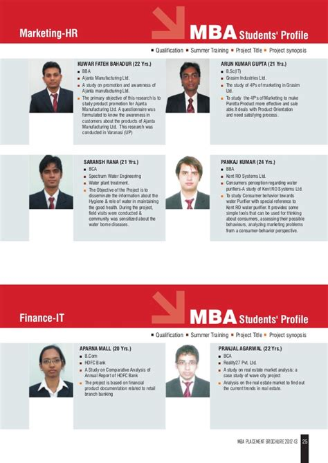Analysis Mba Placement by Jaipuria Mba Placement 2013