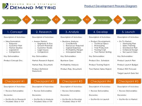 brand development process template 5 best images of new product development process diagram