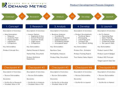 Brand Development Process Template 5 best images of new product development process diagram