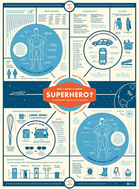 Home Foundation Types by Infographic Poster Will I Make A Good Superhero