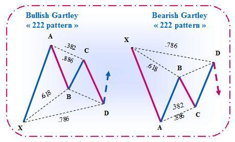 pattern analysis en francais bullish gartley and bearish gartley harmonic chart