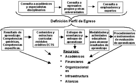 Diseño Curricular Por Competencias Ejemplo Recs