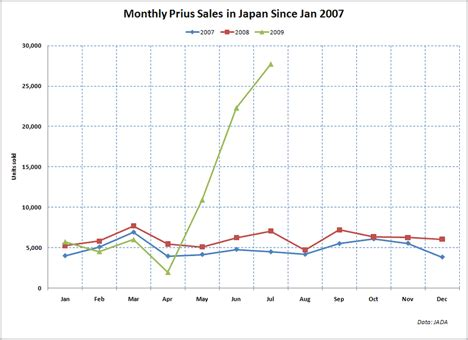 At And T Sales by Prius Sales Are Exploding In Japan 392 More Than A Year Ago In July Treehugger