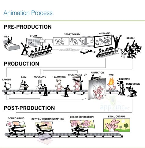 layout process in animation how to become a video game designer after 12th class