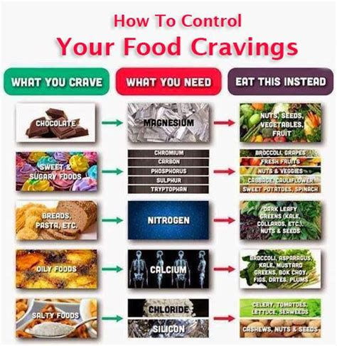 cravings how i conquered food books how to stop junk food and lose weight feeling