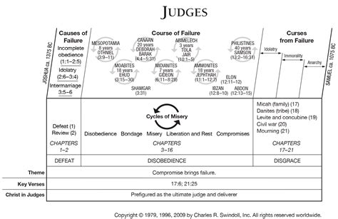 book of judges overview insight for living ministries