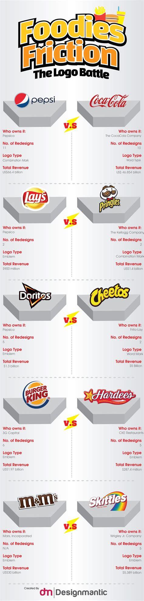 designmantic infographics 17 best images about logo design on pinterest negative