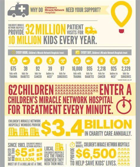 Walmart Gift Card Fundraiser - support children s miracle network