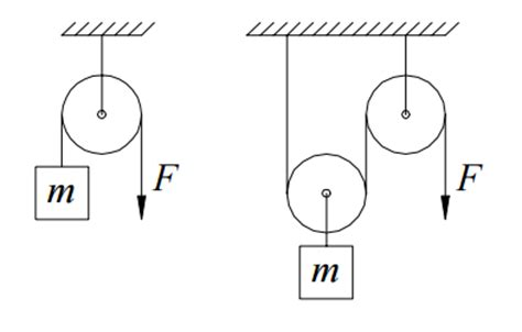 free diagram of pulley why are pulleys important quora