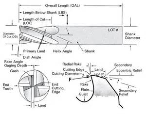 cnc mill part diagram cnc get free image about wiring diagram