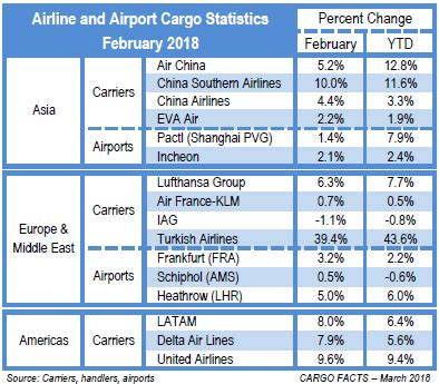 february results show that 2018 is to a strong start cargo facts