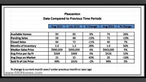 california real estate market update august 2015 call pleasanton ca homes for sale pleasanton market update