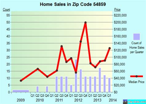minong wi zip code 54859 real estate home value