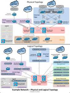 visio template network documentation series physical diagram