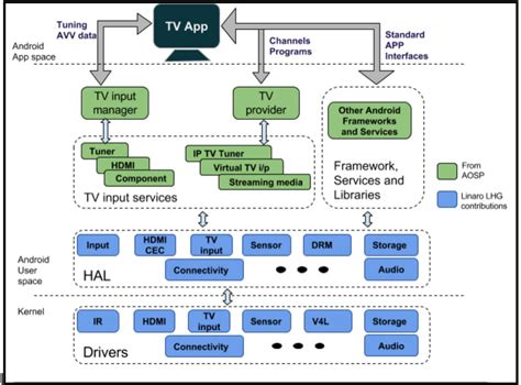 Home Architecture And Design Android Linaro Home Releases Aosp Android Tv For Hikey Board
