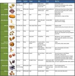 potato varieties and best uses potatoes pinterest different types different types of and