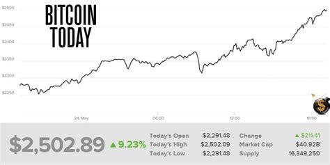 Bitcoin Now | bitcoin goes loco surges through 2 500 despite fork