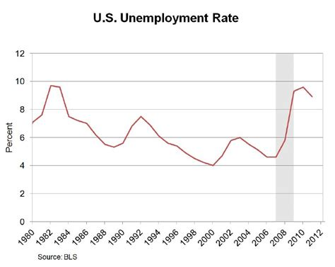 unemployment phone us employment rate chart gci phone service