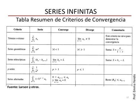 el resultado resumen de los clculos de la tabla series infinitas